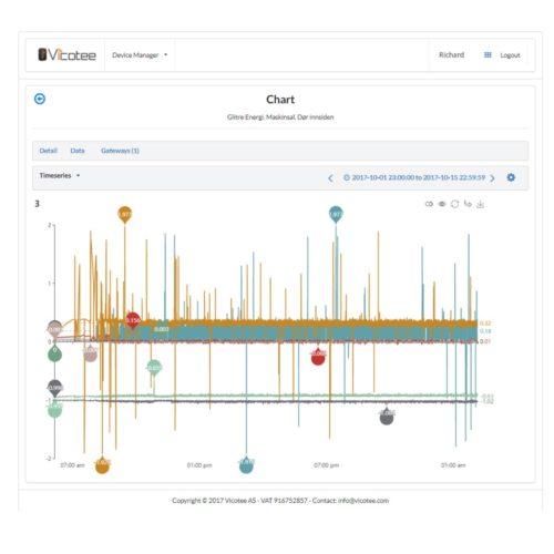 cloud-graph2