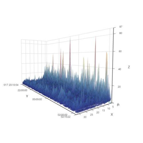 cloud-graph7